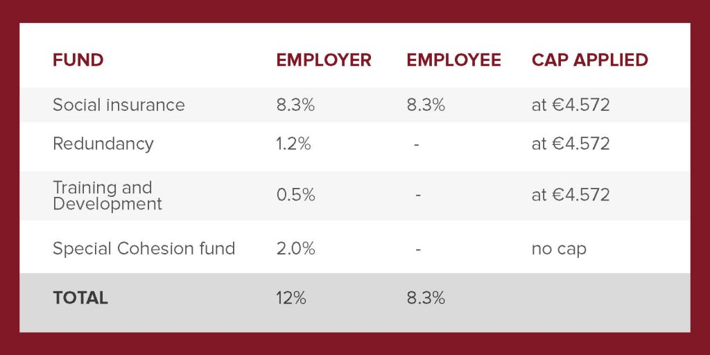 Social insurance contributions in Cyprus